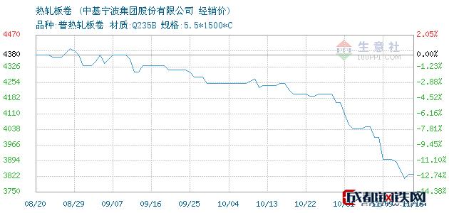11月16日中铁热轧板卷经销价_中基宁波集团股份有限公司