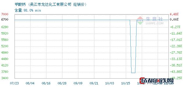 11月16日甲酸钙经销价_吴江市龙达化工有限公司