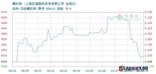 11月16日永钢螺纹钢经销价_上海巨福国际贸易有限公司