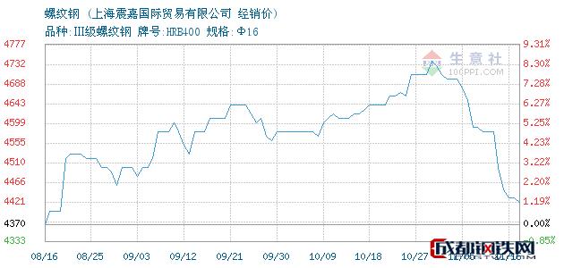 11月16日中天螺纹钢经销价_上海震嘉国际贸易有限公司