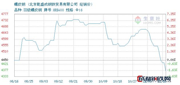 11月16日河钢螺纹钢经销价_北京乾盛成钢铁贸易有限公司