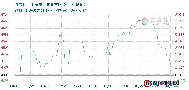 11月16日三洲螺纹钢经销价_上海瑞亮物资有限公司
