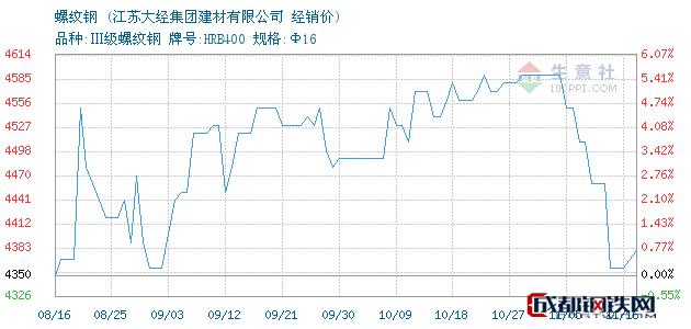 11月16日长达螺纹钢经销价_江苏大经集团建材有限公司