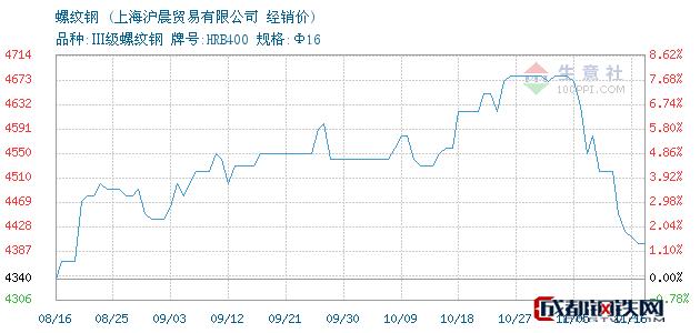 11月16日沙钢螺纹钢经销价_上海沪晨贸易有限公司