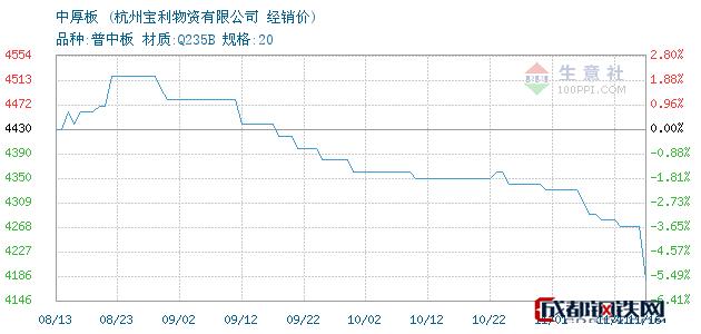 11月16日萍钢/长达/西城中厚板经销价_杭州宝利物资有限公司