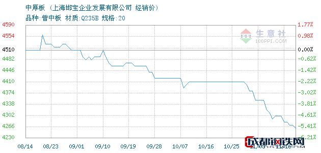11月16日鞍钢中厚板经销价_上海邯宝企业发展有限公司
