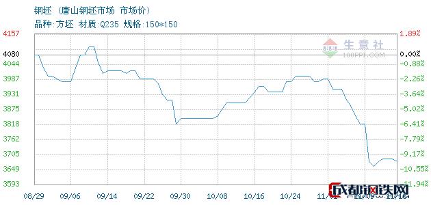 11月16日唐山钢坯市场价_唐山钢坯市场