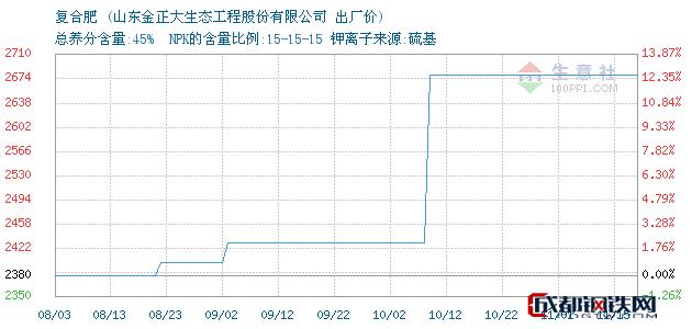 11月17日复合肥出厂价_山东金正大生态工程股份有限公司