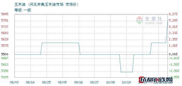 11月17日玉米油市场价_河北辛集玉米油市场