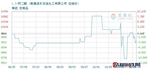 11月17日1,2-丙二醇经销价_南通润丰石油化工有限公司