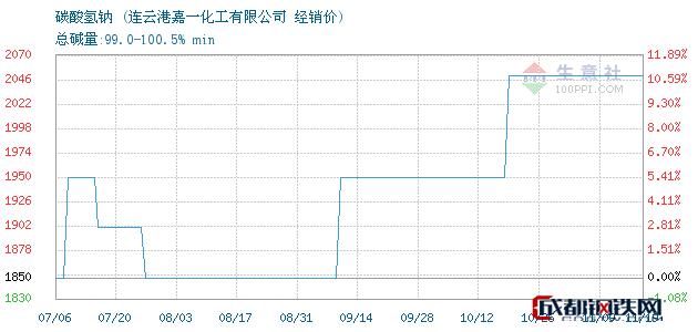 11月19日碳酸氢钠经销价_连云港嘉一化工有限公司