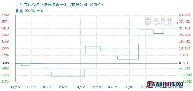 11月19日1,2-二氯乙烷经销价_连云港嘉一化工有限公司
