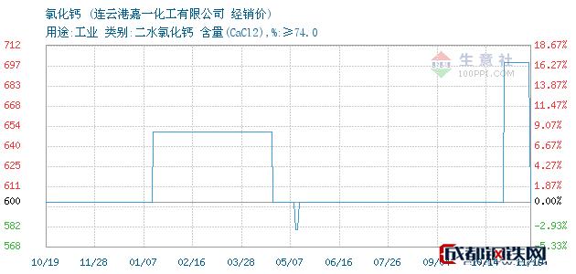 11月19日氯化钙经销价_连云港嘉一化工有限公司