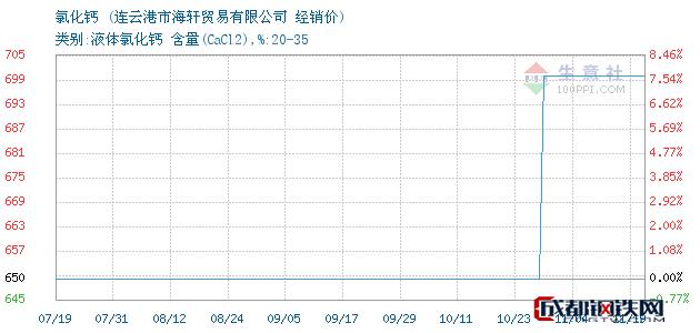 11月19日氯化钙经销价_连云港市海轩贸易有限公司