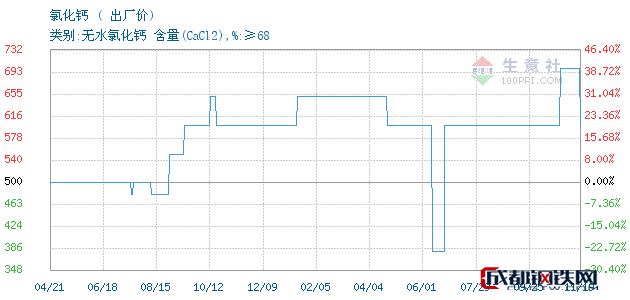 11月19日氯化钙出厂价_连云港嘉一化工有限公司