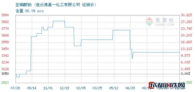 11月19日亚硝酸钠经销价_连云港嘉一化工有限公司