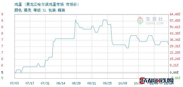 11月19日鸡蛋市场价_黑龙江哈尔滨鸡蛋市场