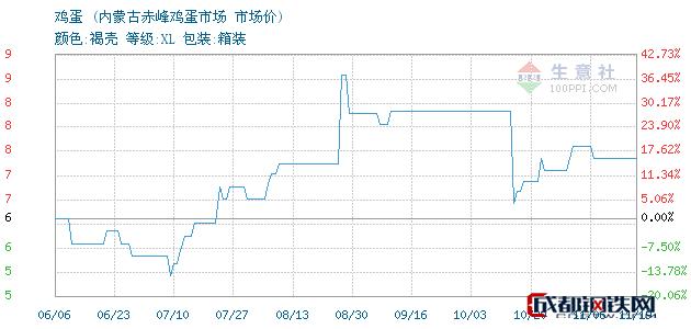 11月19日鸡蛋市场价_内蒙古赤峰鸡蛋市场
