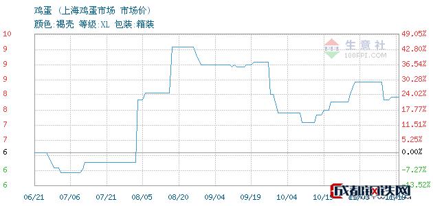 11月19日鸡蛋市场价_上海鸡蛋市场