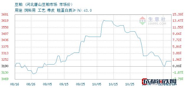 11月19日国内豆粕市场价_河北唐山豆粕市场