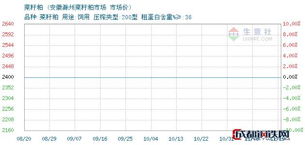 11月19日菜籽粕市场价_安徽滁州菜籽粕市场