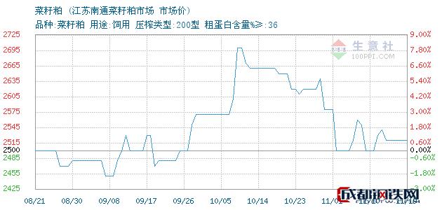 11月19日菜籽粕市场价_江苏南通菜籽粕市场
