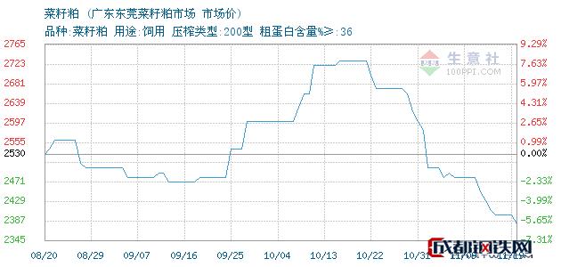 11月19日菜籽粕市场价_广东东莞菜籽粕市场