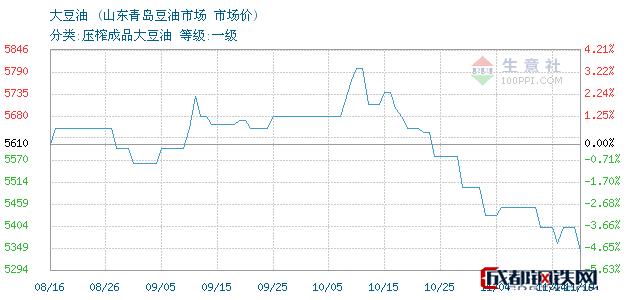 11月19日国内大豆油市场价_山东青岛豆油市场