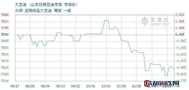 11月19日山东大豆油市场价_山东日照豆油市场