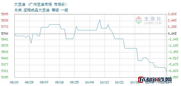 11月19日广州大豆油市场价_广州豆油市场