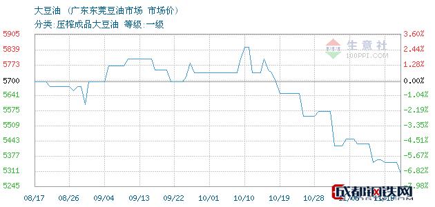 11月19日国内大豆油市场价_广东东莞豆油市场