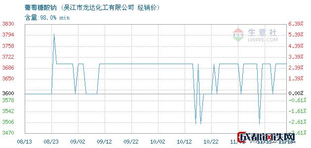 11月19日葡萄糖酸钠经销价_吴江市龙达化工有限公司
