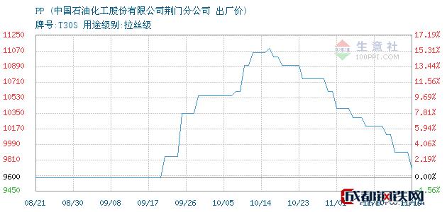 11月19日湖北荆门PP出厂价_中国石油化工股份有限公司荆门分公司