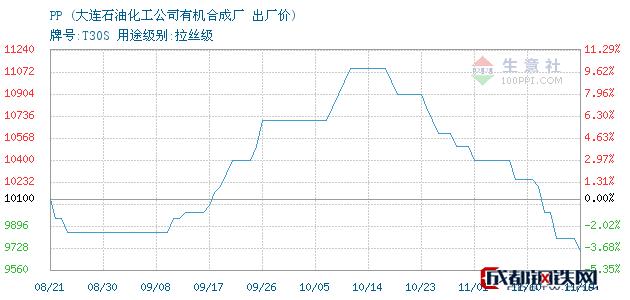 11月19日PP出厂价_大连石油化工公司有机合成厂