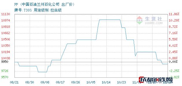 11月19日PP出厂价_中国石油兰州石化公司