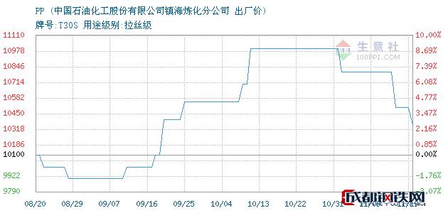11月19日浙江宁波PP出厂价_中国石油化工股份有限公司镇海炼化分公司