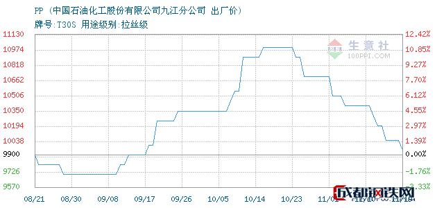11月19日PP出厂价_中国石油化工股份有限公司九江分公司