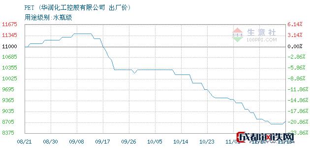 11月19日PET出厂价_华润化工控股有限公司