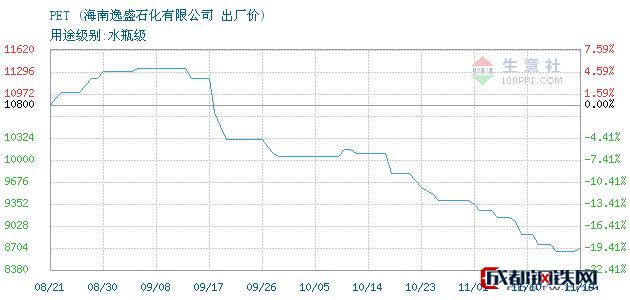11月19日PET出厂价_海南逸盛石化有限公司