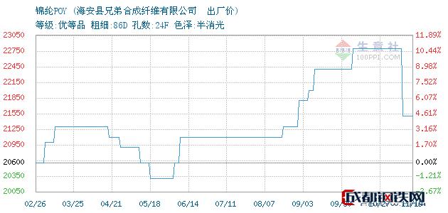 11月19日江苏海安锦纶POY出厂价_海安县兄弟合成纤维有限公司