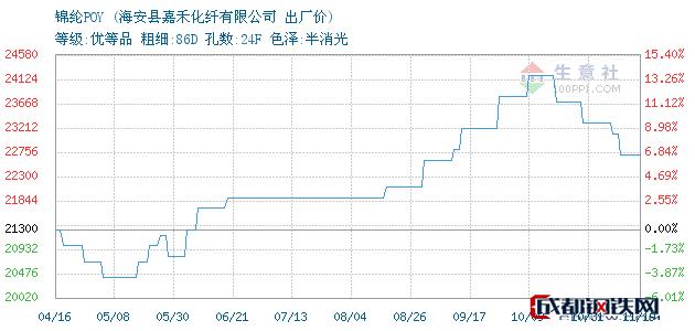 11月19日江苏海安锦纶POY出厂价_海安县嘉禾化纤有限公司