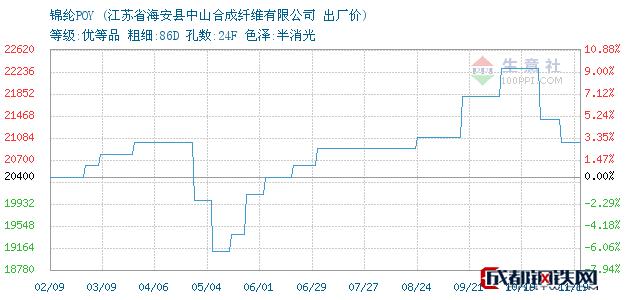 11月19日江苏海安锦纶POY出厂价_江苏省海安县中山合成纤维有限公司