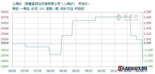 11月19日人棉纱市场价_新疆富丽达纤维有限公司(人棉纱)