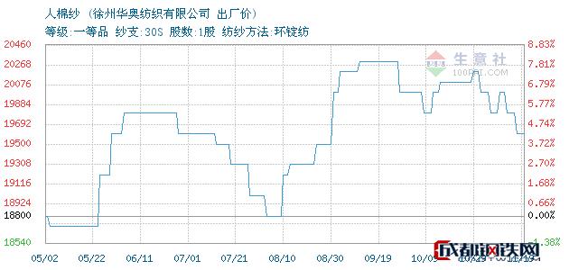 11月19日江苏人棉纱出厂价_徐州华奥纺织有限公司