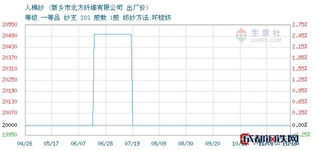 11月19日河南人棉纱出厂价_新乡市北方纤维有限公司