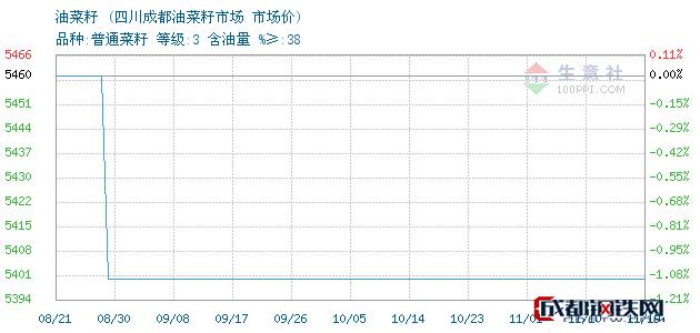 11月19日油菜籽市场价_四川成都油菜籽市场