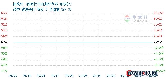 11月19日油菜籽市场价_陕西汉中油菜籽市场