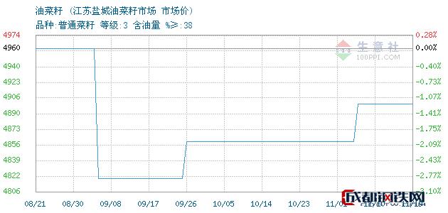 11月19日油菜籽市场价_江苏盐城油菜籽市场
