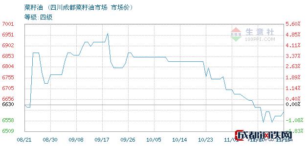 11月19日菜籽油市场价_四川成都菜籽油市场