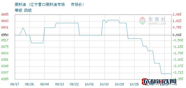 11月19日菜籽油市场价_辽宁营口菜籽油市场